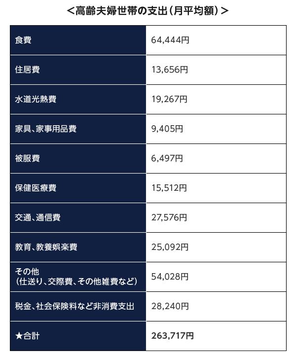<高齢夫婦世帯の支出(月平均額)>
