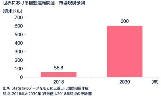 自動 運転 neo emaxis 「eMAXIS Neo自動運転」分析(2021年4月末時点)